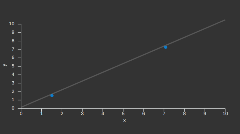 Linear Regression Simulator